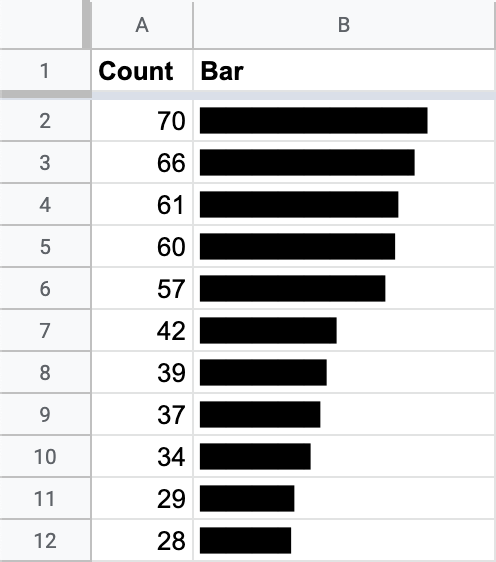 Screenshot of a small spreadsheet with a text-based bar chart